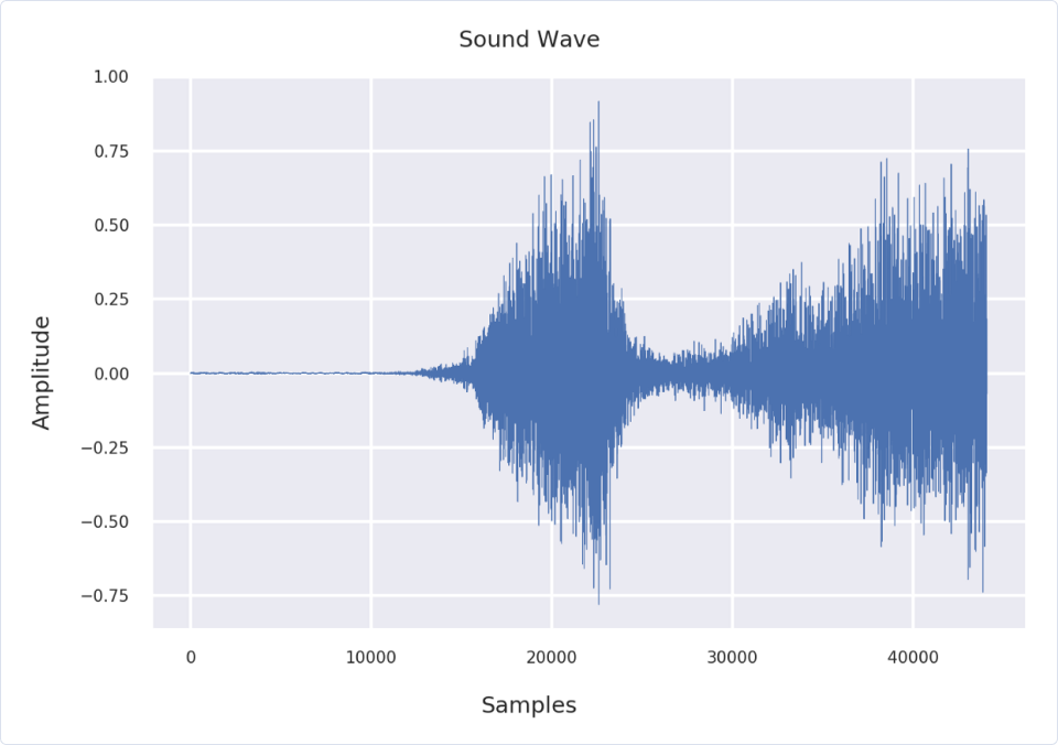 Machine Learning | MFCCs: Engineering features through sound | A sound wave plotted using Matplotlib and Seaborn
