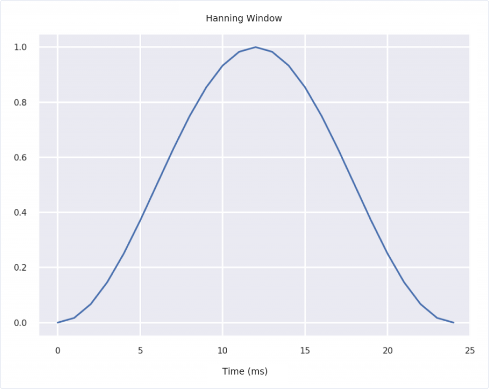 Machine Learning | MFCCs: Engineering features through sound | Hanning window, plotted using numpy and matplotlib