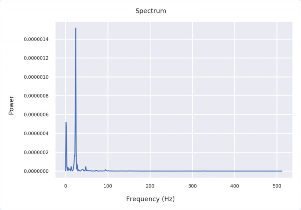 Machine Learning | MFCCs: Engineering features through sound | The power spectrum, or the power of each frequency component