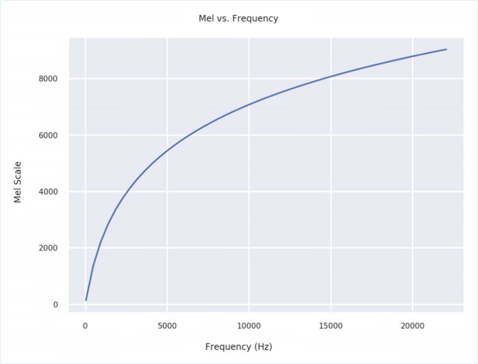 Machine Learning | MFCCs: Engineering features from sound | Mel vs. Frequency line graph