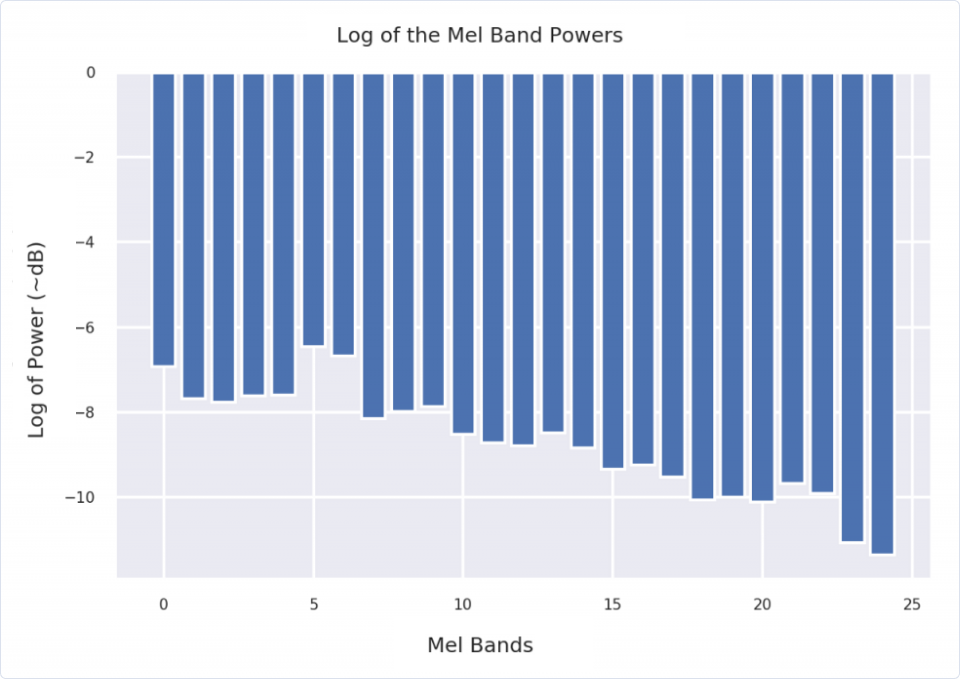 Machine Learning | MFCCs: Engineering features from sound | Log of Mel Band Powers