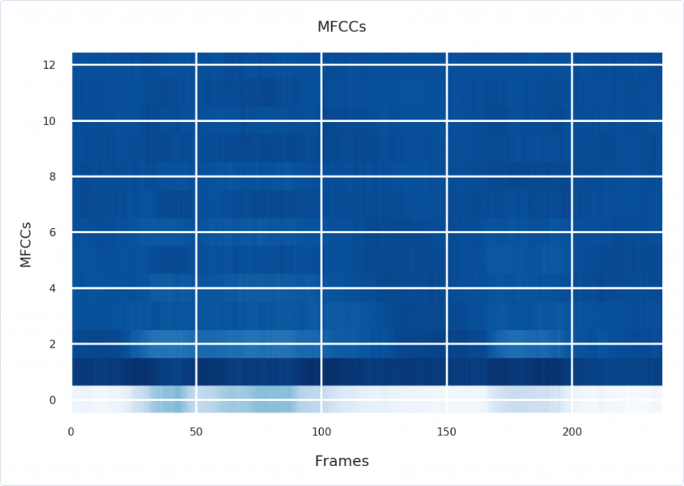 Machine Learning | MFCCs: Engineering Features from Sound