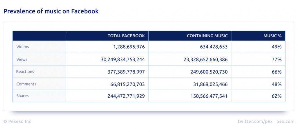 Pex Facebook Analysis 2019: Prevalence of music on Facebook