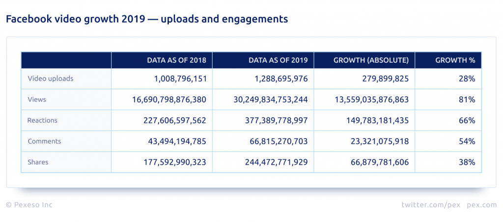 Pex Facebook Analysis 2019: video growth - uploads and engagements