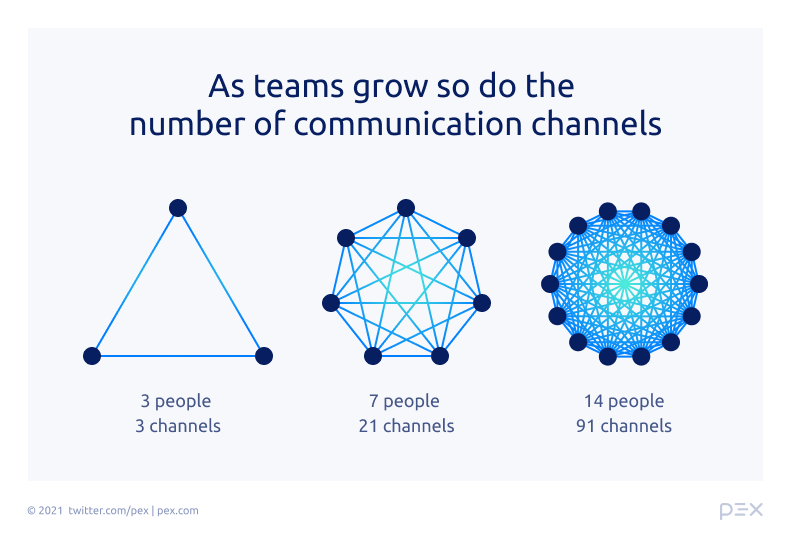 As the Pex teams grow, so do the number of communication channels